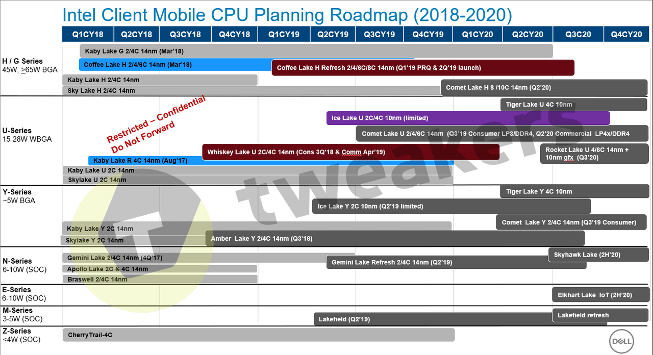 Leaked roadmap shows Intel's 10nm woes - SemiAccurate