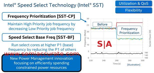 Intel SST graph