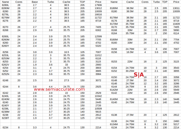 Cascade Lake Xeon x200 lineup top half