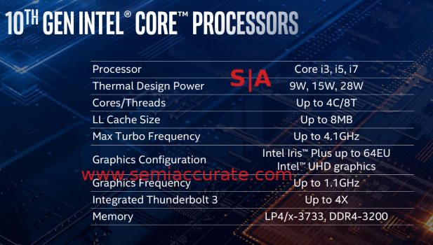 Intel 10th Gen core specs