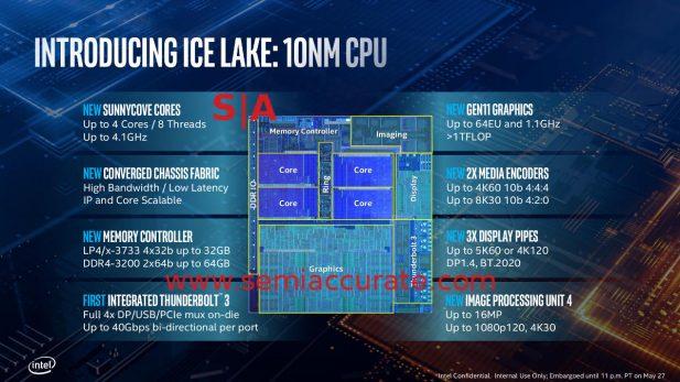 Intel Sunny Cove clocks