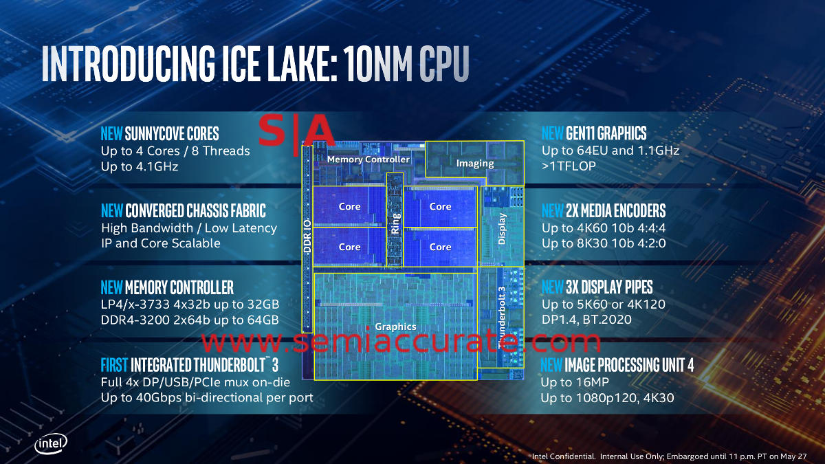 A look at Intel's Ice Lake and Sunny Cove - SemiAccurate
