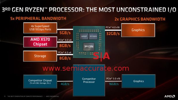 AMD vs Intel chipset comparison