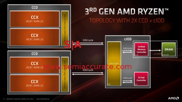 AMD Ryzen 3000 layout