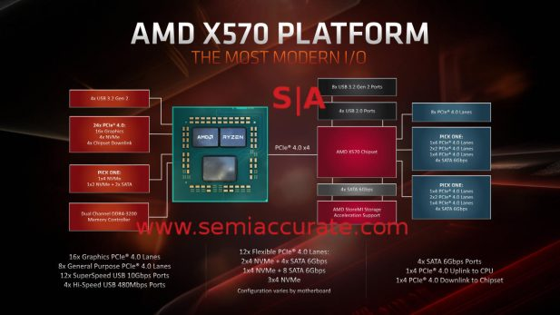AMD X570 chipset layout and features