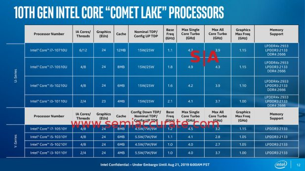 Intel Comet Lake SKU chart