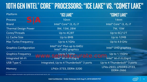 Intel Ice Lake vs Comet Lake