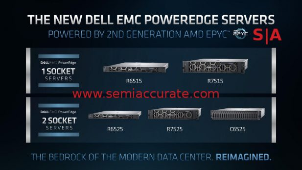 Dell Rome server lineup