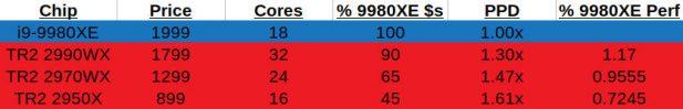 Intel Cascade vs TR2 performance spreadsheet