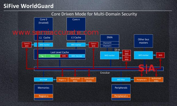 SiFive Worldguard in multi-core scenarios