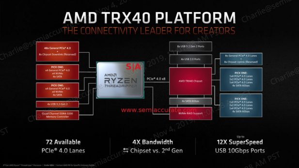 AMD Threadripper 3 block diagram