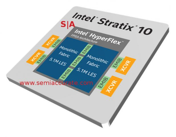 Intel Stratix 10 GX 10M block diagram