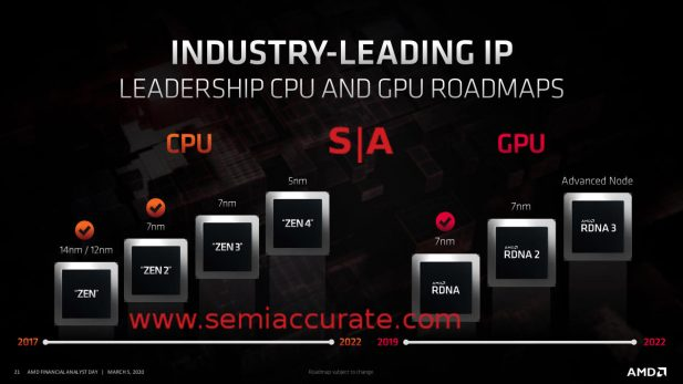 AMD CPU, GPU, and process roadmap