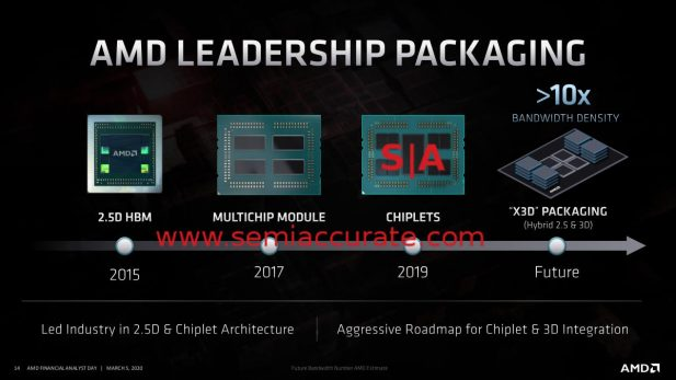 AMD advanced packaging roadmap