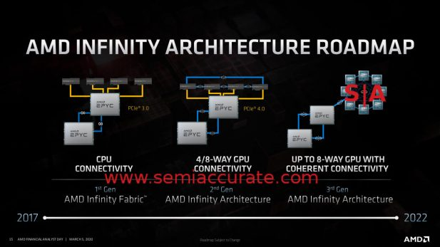 AMD Interconnect roadmap