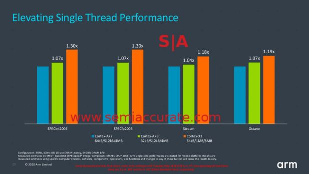 ARM A78 vs X1 performance