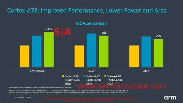 ARM A78 vs A77 performance