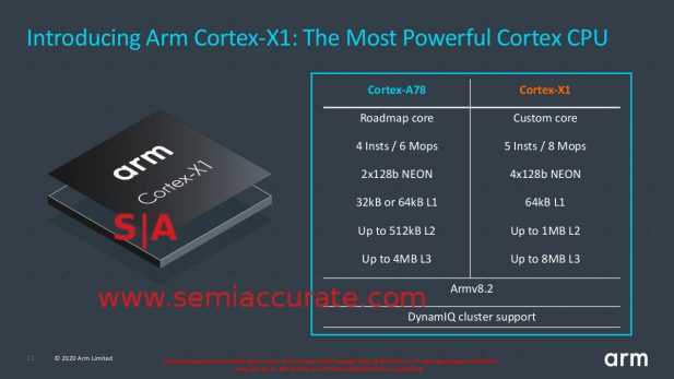 ARM A78 vs X1 table