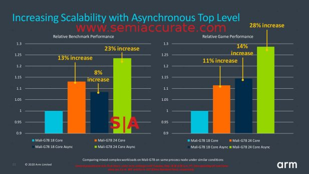 ARM Mali-G78 Asynchronous Top Level performance