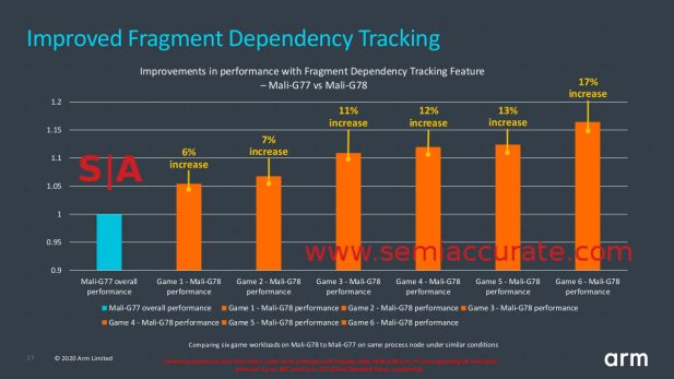 ARM Mali-G78 Fragment Dependency Tracking performance
