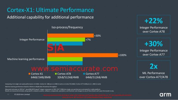 ARM X1 vs A77 and A78 performance