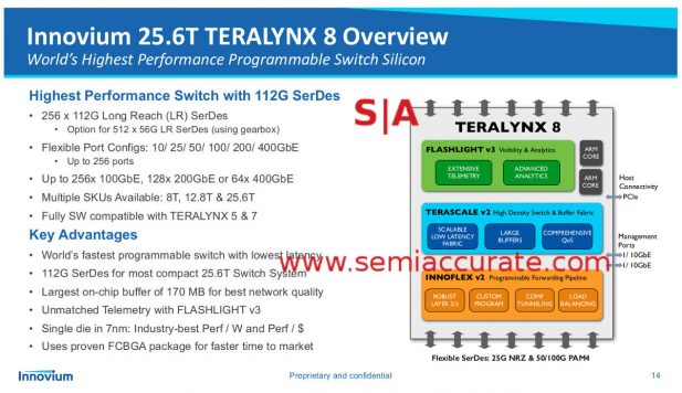 Innovium Teralynx 8 chip layout