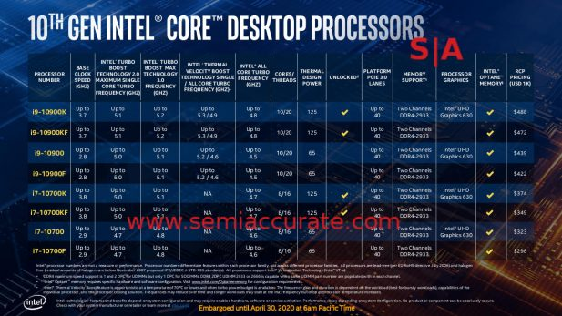 Intel 10th Gen Comet Lake SKU list 1
