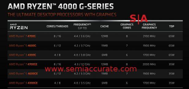 AMD Ryzen 4000G/GE lineup
