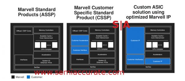 Marvell custom ASIC examples