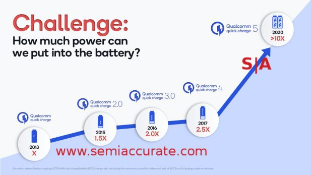 Qualcomm Quick Charge 5 history graph