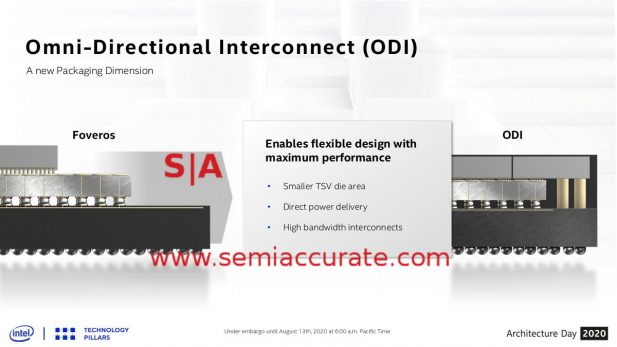 Intel ODI packaging technology