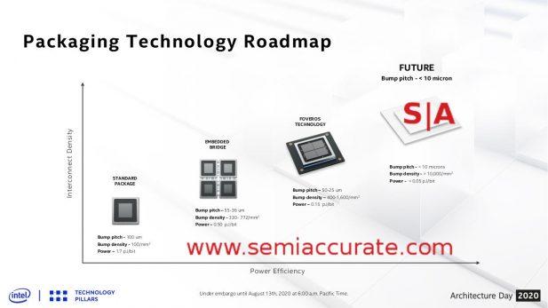 Intel Packaging technology roadmap