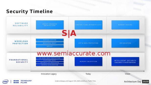 Intel security timeline