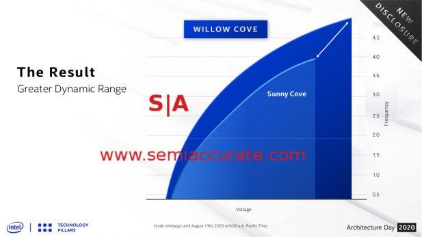 Intel Willow Cove Range