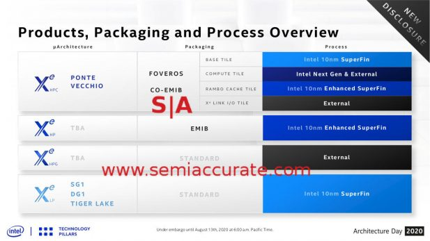 Intel Xe Process choices