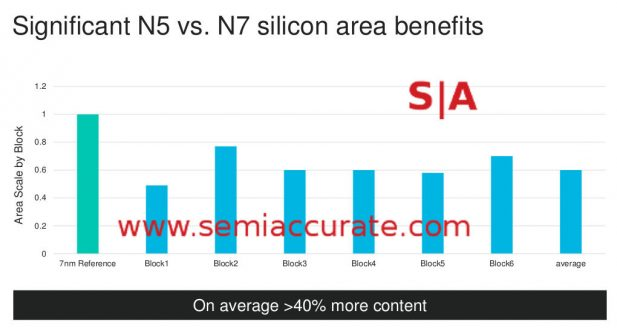 Marvell's area on TSMC 5nm vs 7nm