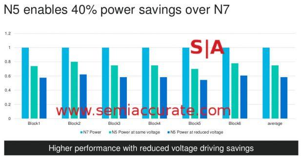 Marvell's power on TSMC 5nm vs 7nm