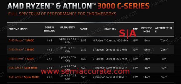 AMD C-Series APUs