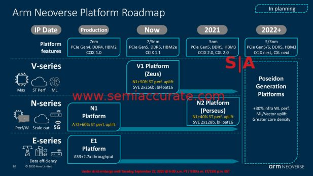 ARM Neoverse Roadmap
