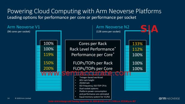 ARM V1 vs N1 core performance