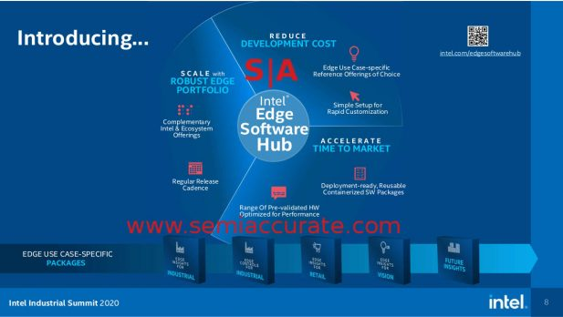 Intel Edge Software Hub