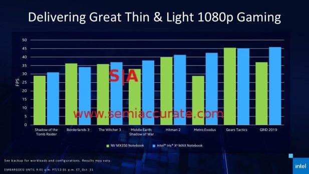 Intel Xe Max GPU gaming performance