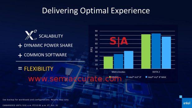 Intel Xe Max GPU gaming power-performance