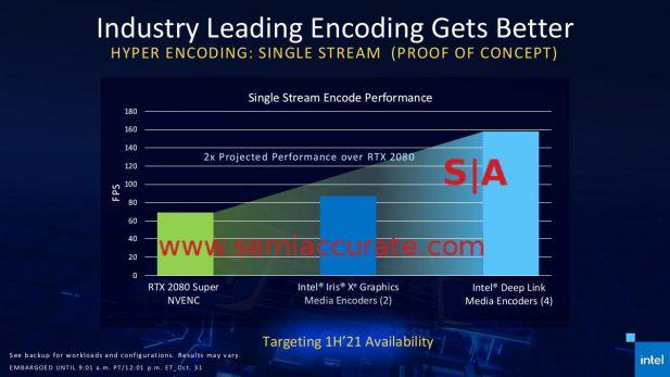 Intel Xe Max GPU encoder Scaling