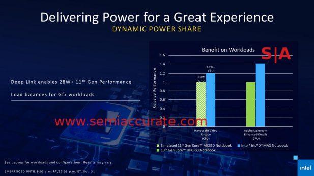 Intel Xe Max GPU power sharing
