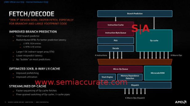 AMD Zen 3 Fetch/Decode Unit