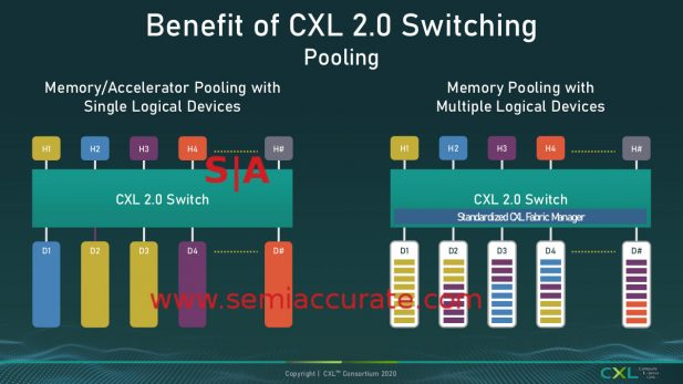 CXL 2.0 Pooling with multiple domains