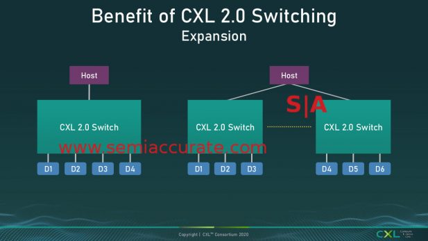 CXL 2.0 Switching example