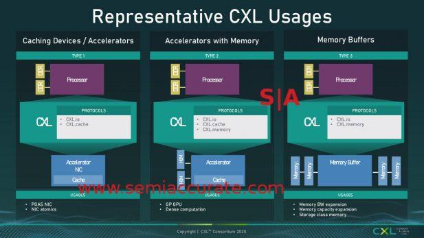 The three major CXL protocols
