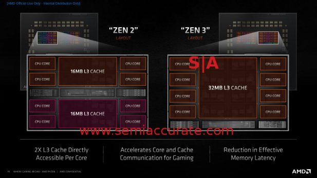 Zen 2 vs Zen 3 CCX layout